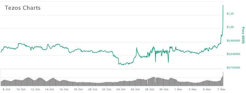 Tezos Coinbase驱动程序,Ripple抵押品和1亿美元的DAI上限-启示财经