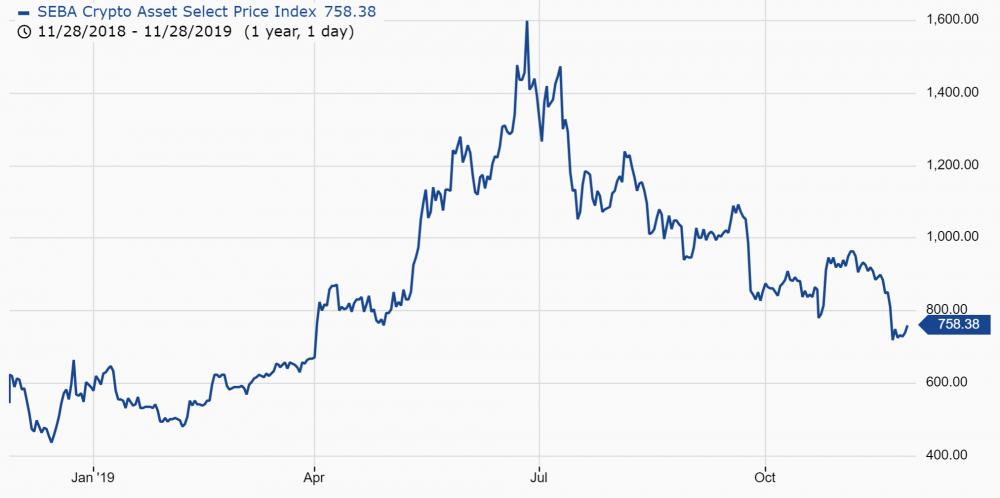 """瑞士授权的加密货币银行扩展到9个市场"""" width ="""" 2025"""" height ="""" 1009""""  data-srcset="""" https://news.bitcoin.com/wp-content/uploads/2019/11/seba-crypto-asset-select- price-index-chart.png 2025w,https://news.bitcoin.com/wp-content/uploads/2019/11/seba-crypto-asset-select-price-index-chart-300x149.png 300w,https: //news.bitcoin.com/wp-content/uploads/2019/11/seba-crypto-asset-select-price-index-chart-1024x510.png 1024w,https://news.bitcoin.com/wp-content /uploads/2019/11/seba-crypto-asset-select-price-index-chart-768x383.png 768w,https://news.bitcoin.com/wp-content/uploads/2019/11/seba-crypto- asset-select-price-index-chart-1536x765.png 1536w,https://news.bitcoin.com/wp-content/uploads/2019/11/seba-crypto-asset-select-price-index-chart-324x160 .png 324w,https://news.bitcoin.com/wp-content/uploads/2019/11/seba-crypto-asset-select-price-index-chart-696x347.png 696w,https://news.bitcoin .com / wp-content / uploads / 2019/11 / seba-crypto-asset-select-price-index-chart-1392x694.png 1392w,https:// n ews.bitcoin.com/wp-content/uploads/2019/11/seba-crypto-asset-select-price-index-chart-1068x532.png 1068w,https://news.bitcoin.com/wp-content/uploads /2019/11/seba-crypto-asset-select-price-index-chart-843x420.png 843w,https://news.bitcoin.com/wp-content/uploads/2019/11/seba-crypto-asset- select-price-index-chart-1920x957.png 1920w"""" size =""""(最大宽度:2025px)100vw,2025px"""