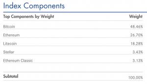 "瑞士特许加密货币银行扩展到9个市场"" width ="" 450"" height ="" 259""  data-srcset="" https://0xzx.com/wp-content/uploads/2019/12/index-components-300x173.png 300w ,https://news.bitcoin.com/wp-content/uploads/2019/11/index-components-1024x590.png 1024w,https://news.bitcoin.com/wp-content/uploads/2019/11/ index-components-768x442.png 768w,https://news.bitcoin.com/wp-content/uploads/2019/11/index-components-1536x885.png 1536w,https://news.bitcoin.com/wp- content / uploads / 2019/11 / index-components-696x401.png 696w,https://news.bitcoin.com/wp-content/uploads/2019/11/index-components-1392x802.png 1392w,https:// news.bitcoin.com/wp-content/uploads/2019/11/index-components-1068x615.png 1068w,https://news.bitcoin.com/wp-content/uploads/2019/11/index-components-729x420 .png 729w,https://news.bitcoin.com/wp-content/uploads/2019/11/index-components.png 1806w"" size =""(max-width:450px)100vw,450px"