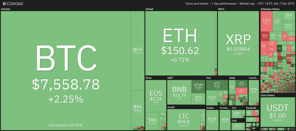 加密货币市场每日表现